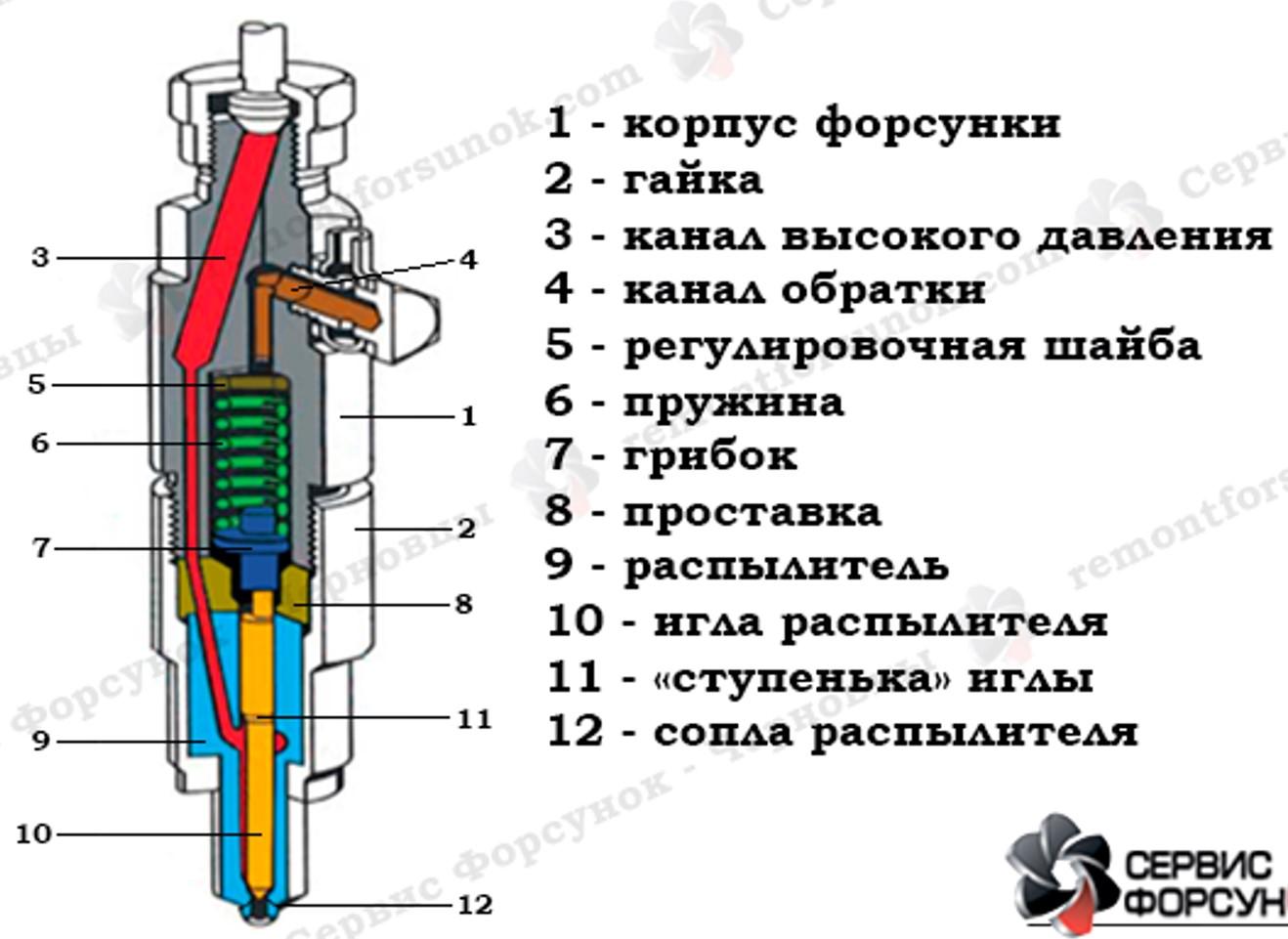 Ремонт топливных форсунок дизельного двигателя своими руками